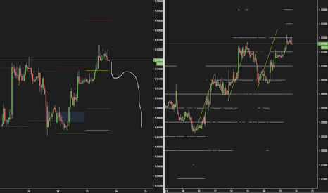 GBPUSD: $GBPUSD Looking for this to close as an IDF