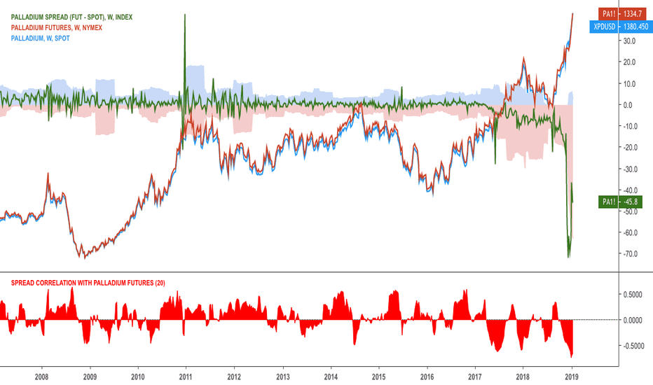 PA1!-XPDUSD: Palladium spread between futures $PA_F and spot