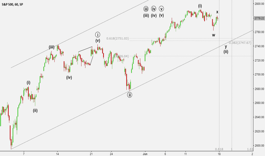 SPX: Correction finished?