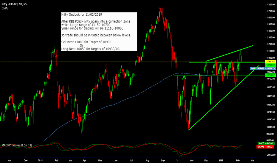NIFTY: Nifty Between Trading Range of 10850-11110