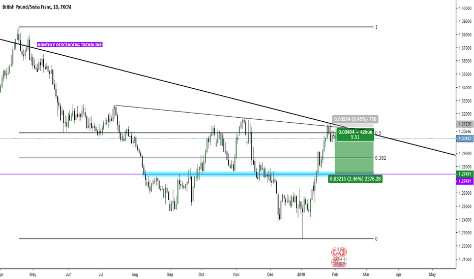 GBPCHF: GBP/CHF SHORT OPPORTUNITY