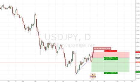 USDJPY: USDJPY Breakout Waiting for Retracement to Short