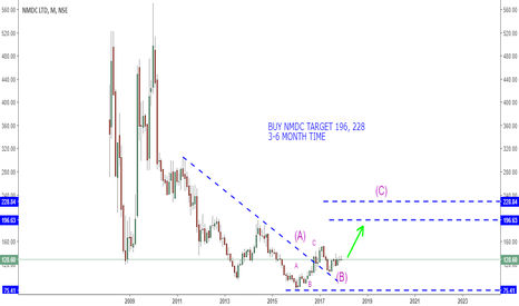 NMDC: BUY NMDC TARGET 196, 228 3-6 MONTH TIME