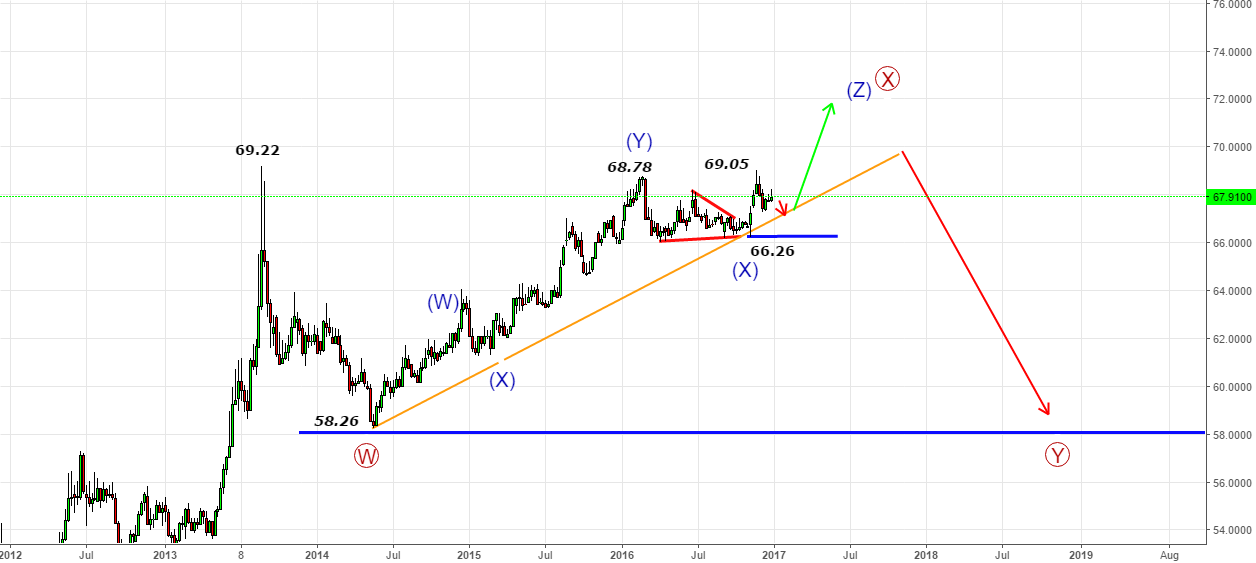USDINR 2016 Diary- Retrace to 67.00-67.05 & Upside against 66.26