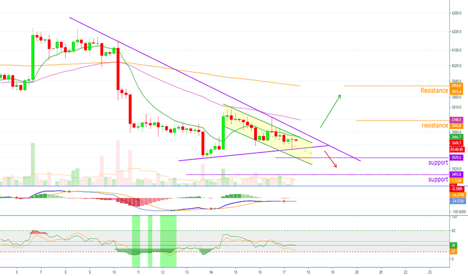 BTCUSD: BTC Imminent Breakout + 3 Possibles Scenarios + $1,100 Next?