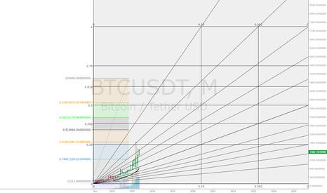 BTCUSDT: Monthly UPTrend on Bitcoin