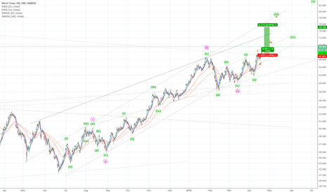 WTICOUSD: WTI is in 3rd motive wave. Buy it if the market let you in.