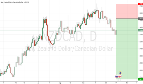 NZDCAD: NZDCAD - Trading Levels for 17th Oct 2016