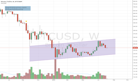 BTCUSD: Bitcoin weekly, inside channel, volume diminished, breakdown