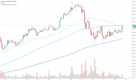 ETHUSD: ETHUSD: The Little Bull That Could Pt. 2