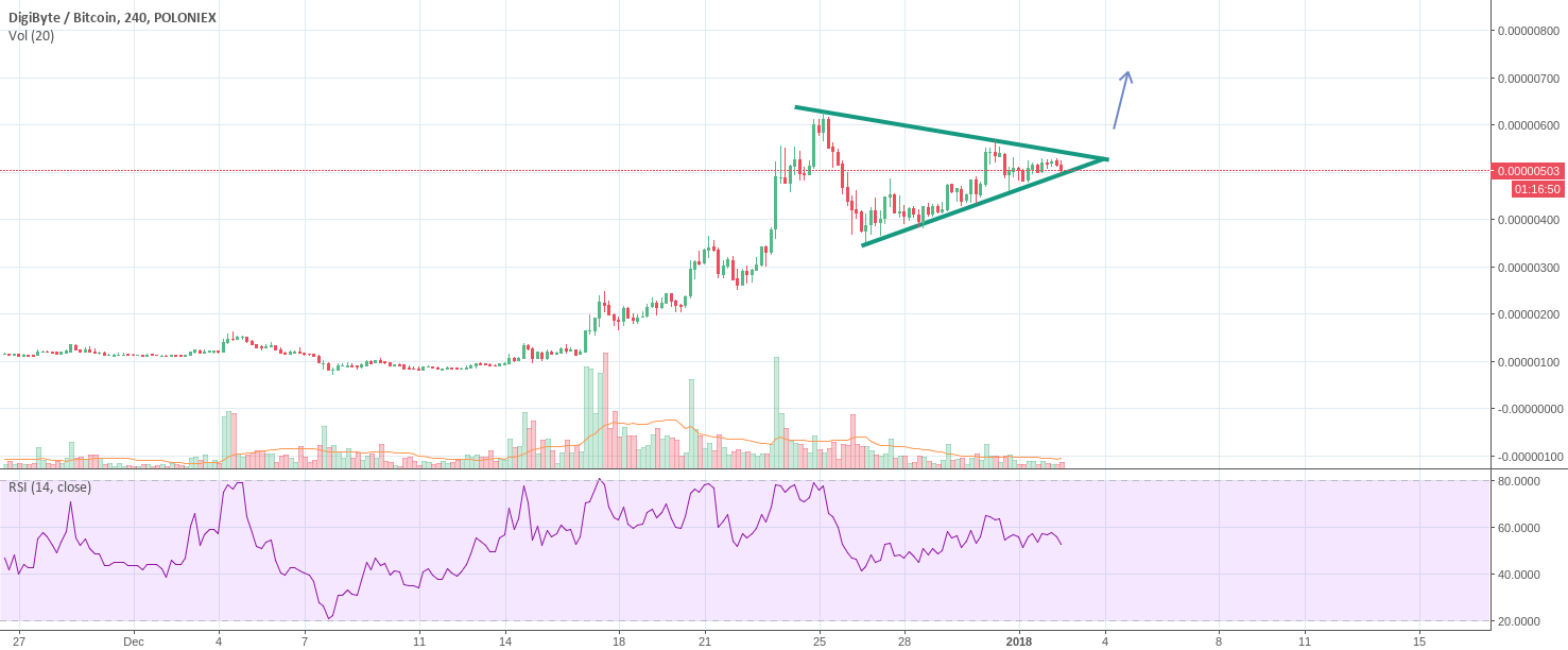 DGB triangle is closing