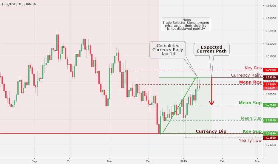 GBPUSD: British Pound (GBP/USD), Daily Chart Analysis Jan 15