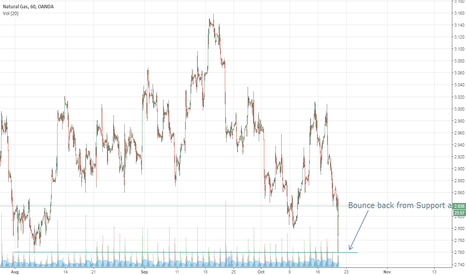 NATGASUSD: NATGAS bounce from Mid term support area