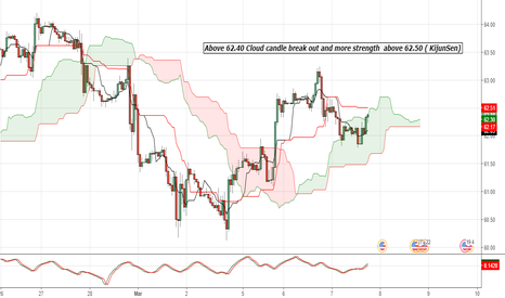 WTIUSD: Above 62.40 Cloud candle break out and more strength  above 62.5