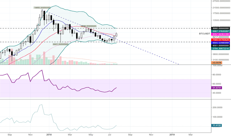 BTCUSDT: $BTC - Bitcoin Weekly Update