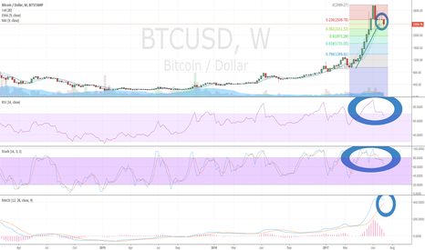 BTCUSD: Bitcoin (BTC/USD) Weekly MACD Trying to Negatively Cross