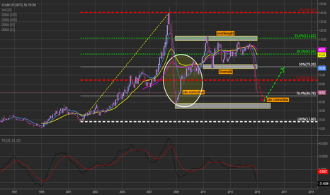 USOIL: abc correction pattern from 2009