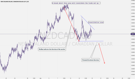 NZDCAD: Want to See How I Organized an NZDCAD Sell Setup?