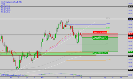 CHFJPY: CHF/JPY: So many confluences for going short!