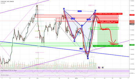 EURCAD: Lets do this other Cypher