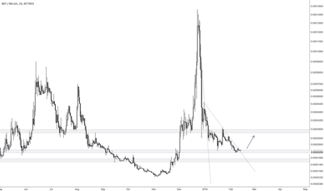 NXTBTC: NXT at support, should move up soon
