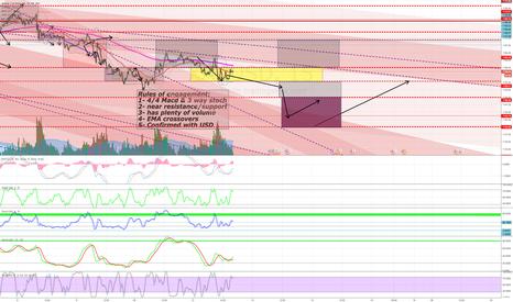 XAUUSD: Pre-Fed Hike Set ups GOLD/USD