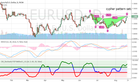 EURUSD: eurusd cypher on daily