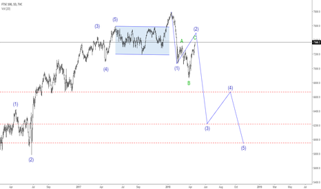 UKX: UKX Wave Count
