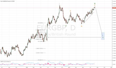 EURGBP: EUR reversing vs other currencies