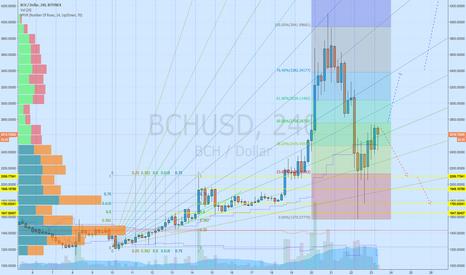 BCHUSD: BCash is choosing its way