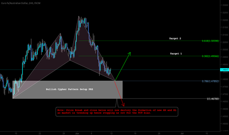 EURAUD: Pattern Based Trading setup for TCT