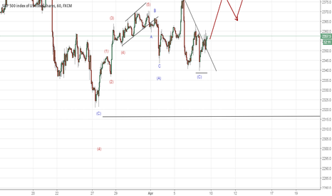 SPX500: SPX to move higher (Elliott Wave Analysis)