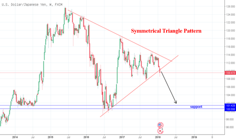 "USDJPY: ANALISA USDJPY ""SYMMETRICAL TRIANGLE PATTERN"""