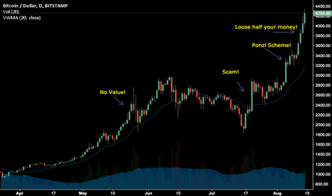 BTCUSD: What fools are buying Bitcoin now?!