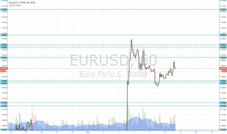 EURUSD: EUR/USD 1 MINUTE LINES