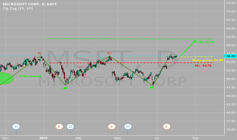 MSFT: MSFT Long position