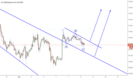 USDJPY: Expecting to rise