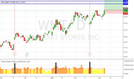 WMT: WMT Wait to break