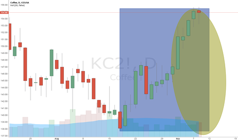 KC2!: Short COFFEE, BUY DAX and GASOLINE