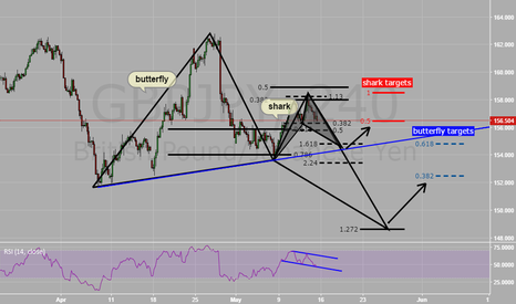 GBPJPY: BUTTERFLY ,SHARK-4h
