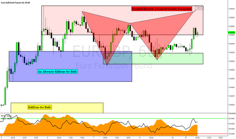 EURGBP: EURGBP: Potential Bearish Advanced Gartley Formation
