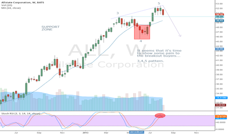 ALL: Good or Bad Breakout?