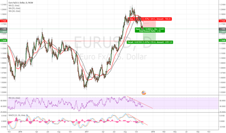 EURUSD: After the head and shoulder pattern
