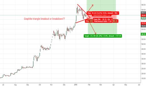 GRAPHITE: Graphite triangle breakout or breakdown??