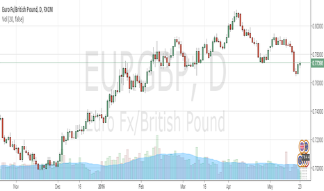 EURGBP: Short EURGBP @.77297 with final target of .725 and stop at 78.2