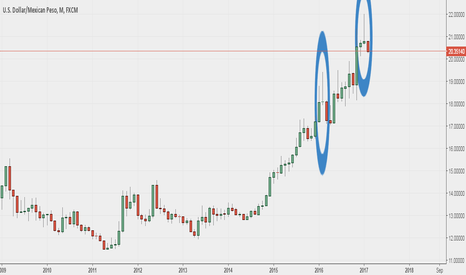 USDMXN: UsdMxn  - long term trend might be close to a reversal