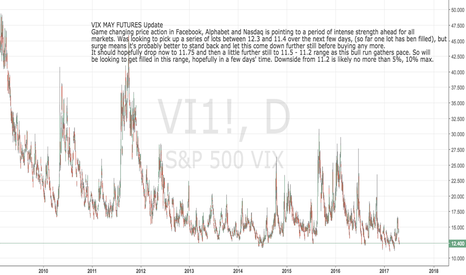 VI1!: VIX May Futures update: delay buying, it should decline further