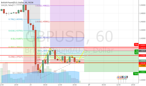 GBPUSD: first try