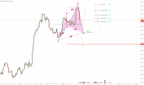 EURUSD: Cypher Pattern Long EURUSD
