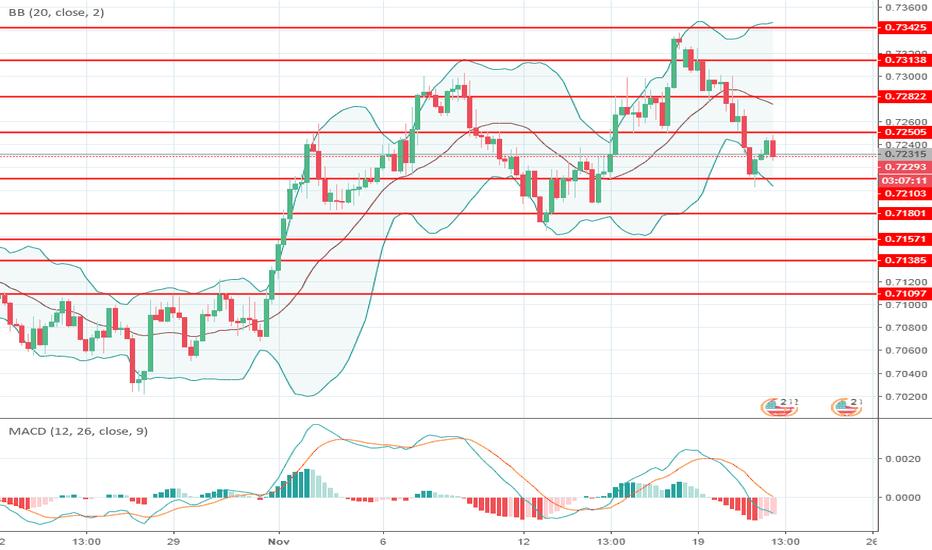 AUDUSD: AUD/USD: análise geral